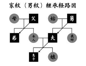 家紋(男紋)継承経路図