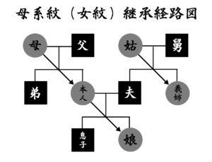 母系紋(女紋)継承経路図