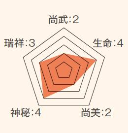ステータス_井筒・井桁
