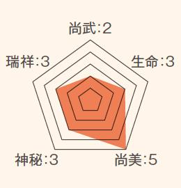 ステータス_蓮