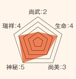 ステータス_竹笹