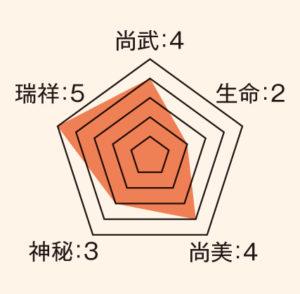 葵_ステータス