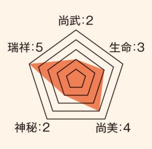 丁子_ステータス