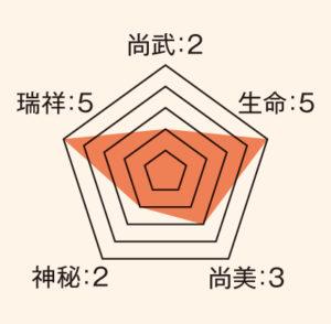 蝶_ステータス