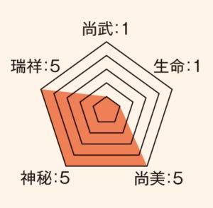 源氏香_ステータス