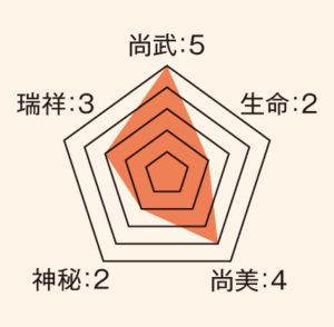杏葉_ステータス