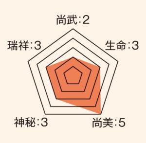 蓮_ステータス