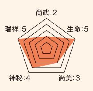 銀杏_ステータス