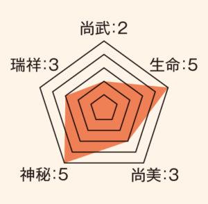 稲_ステータス