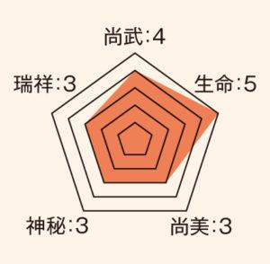 片喰_ステータス