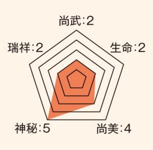 久留子_ステータス
