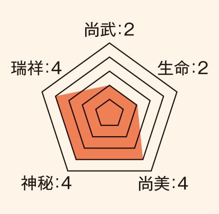 松_ステータス