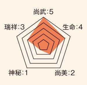 目結_ステータス