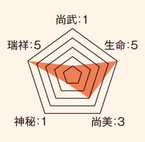 熨斗_ステータス