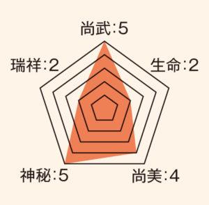 輪宝_ステータス