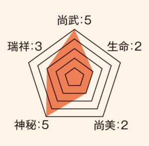 矢_ステータス